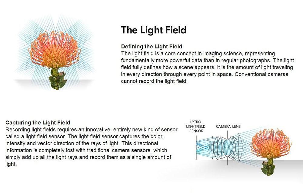 Lytro Light Field Camera.